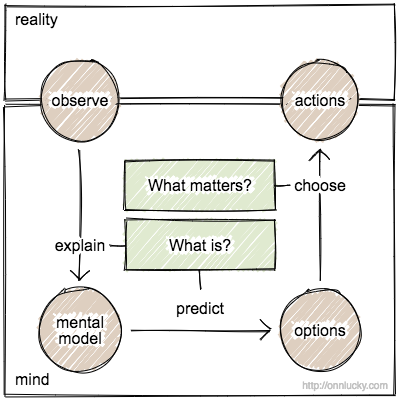 what is? And what matters? Reality, mind. Observe, interpret, options, actions